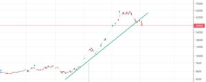 نمودار قیمتی روزانه سهم شپنا