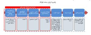 فخز فولاد خوزستان