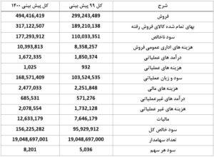 فولاد خوزستان فخوز