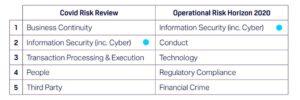۵ ریسک عملیاتی مهم ۲۰۱۹