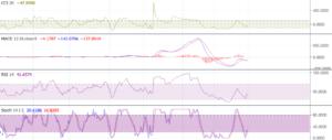 تحلیل تکنیکال خساپا سایپا